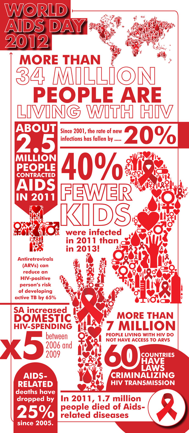 World AIDS Day 2012 infographic