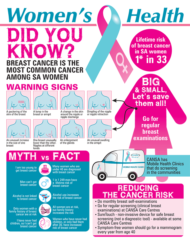 Womens-Health-Infographic-Eng-2015-1